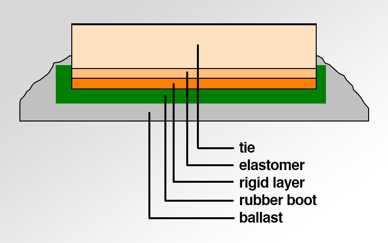 Booted sleeper system for ballasted tracks