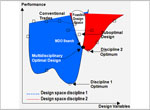 Multidiscipline optimal design