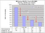 Sloshing analysis performance data